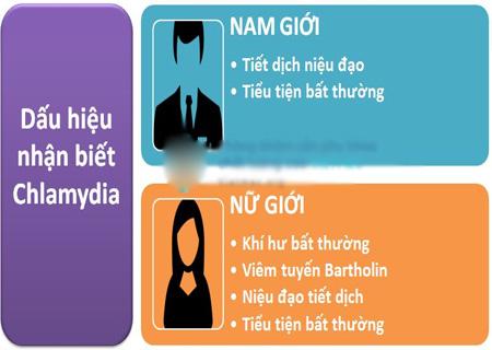 Chlamydia có thể nhận biết qua nhiều triệu chứng cụ thể
