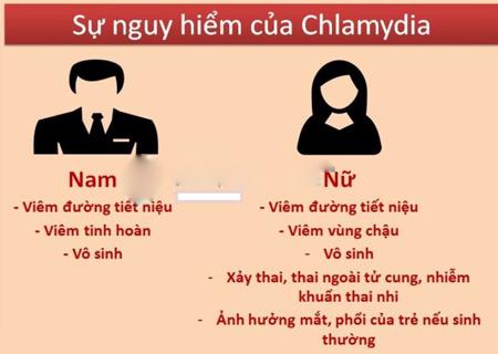 Chlamydia gây nhiều biến chứng nguy hiểm cho người bệnh