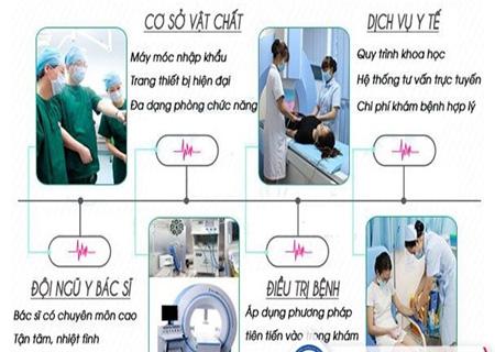 Phòng khám Kinh Đô hỗ trợ điều trị rãnh quy đầu nổi đỏ hiệu quả