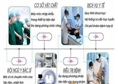 Phòng khám Kinh Đô hỗ trợ điều trị âm đạo có nốt sần an toàn